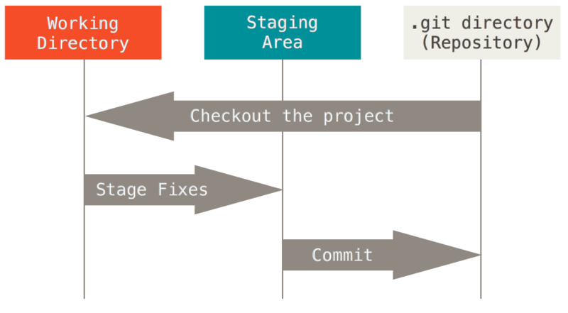 Working directory, staging area, and Git directory.