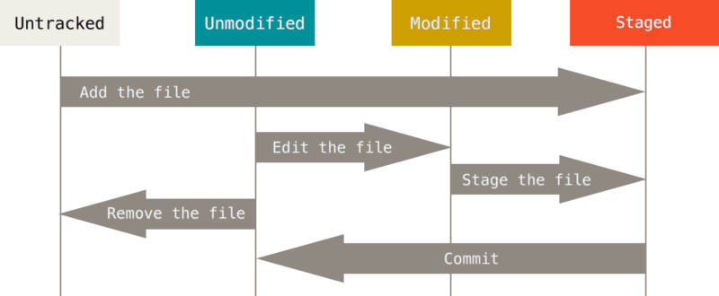 Git File life cycle