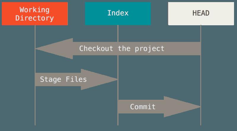 reset workflow