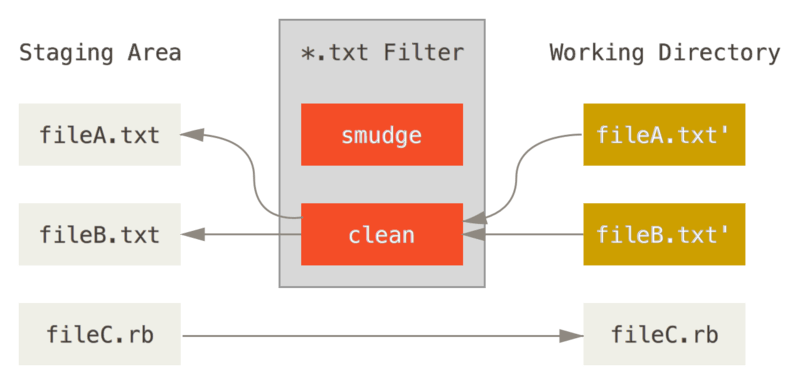 The ``clean'' filter is run when files are staged.