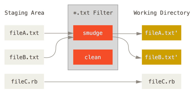 The ``smudge'' filter is run on checkout.
