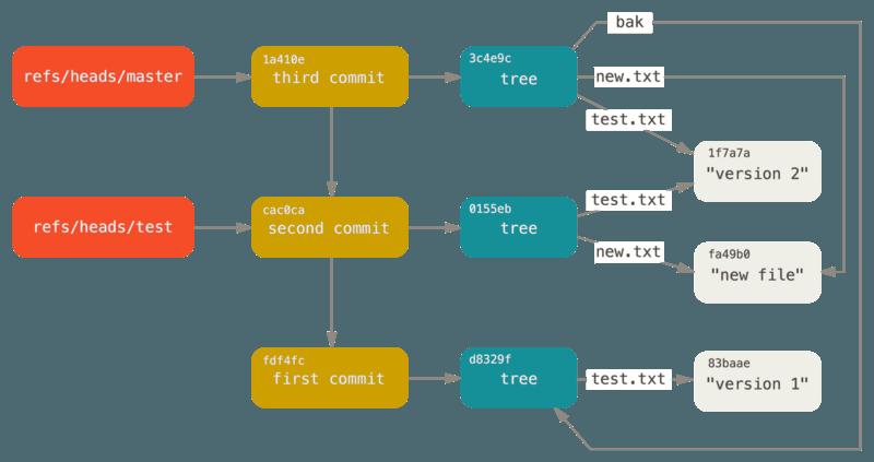 包含分支引用的 Git 目录对象。