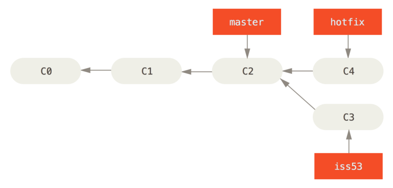 Git - Basic Branching and Merging