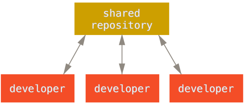 Git - Distributed Workflows