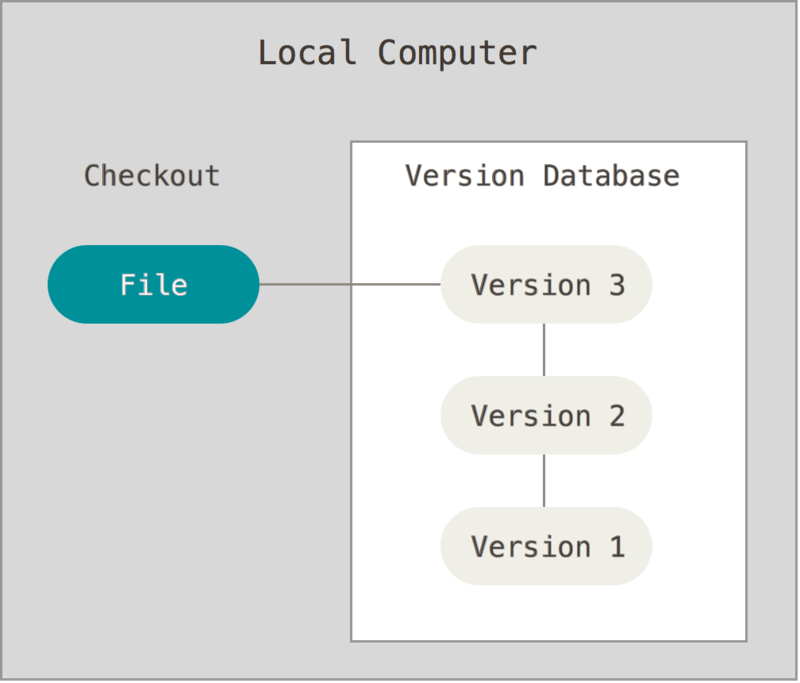 Local version control diagram