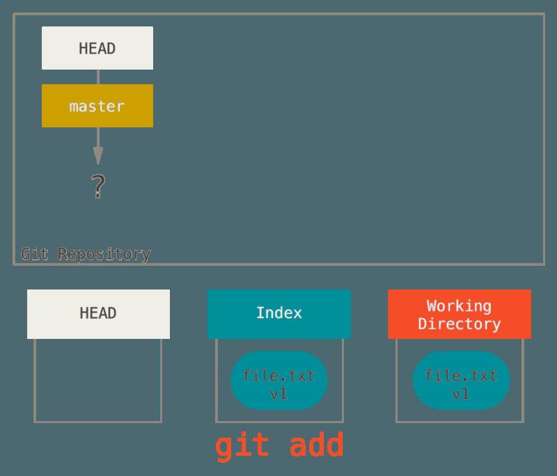 Git - Reset Demystified