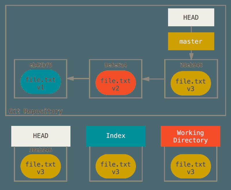 《Pro Git -7.7 Git 工具 - 重置揭密》