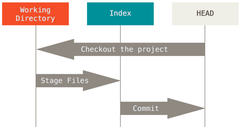 reset-workflow.png