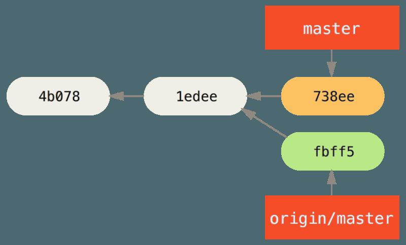 《Pro Git - 5.2 分布式 Git - 向一个项目贡献》