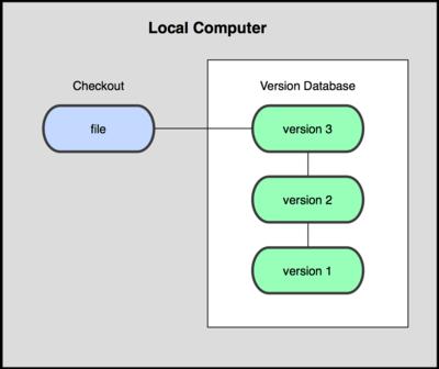 دیاگرام کنترل نسخه محلی.