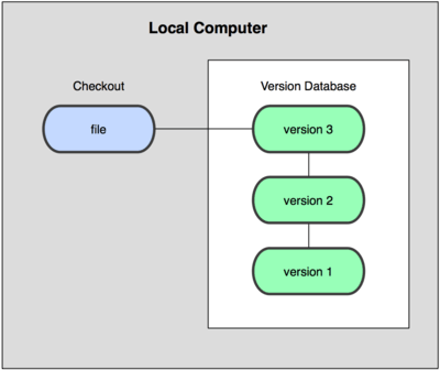 code versioning in git