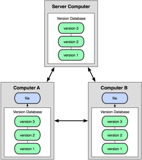 دیاگرام کنترل نسخه توزیع شده