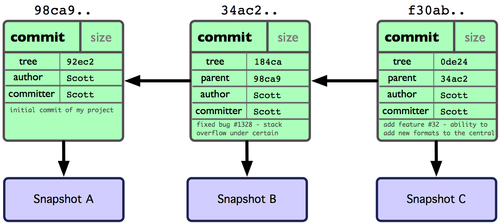 git branch from commit