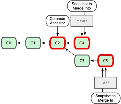 git merge example