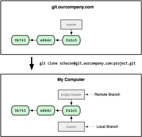 Git - Remote Branches