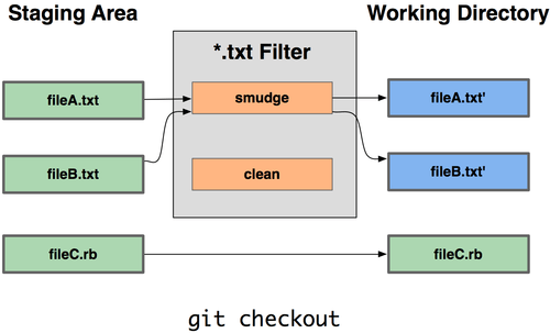 Git - Git Attributes